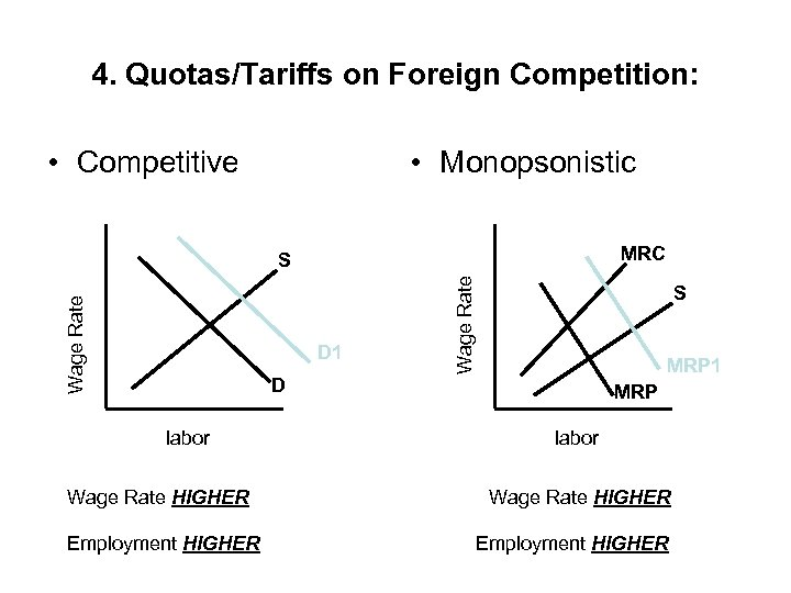 4. Quotas/Tariffs on Foreign Competition: • Competitive • Monopsonistic MRC D 1 Wage Rate
