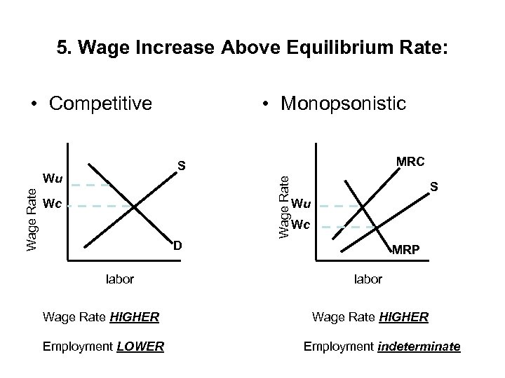 5. Wage Increase Above Equilibrium Rate: • Competitive MRC S Wage Rate Wu Wage