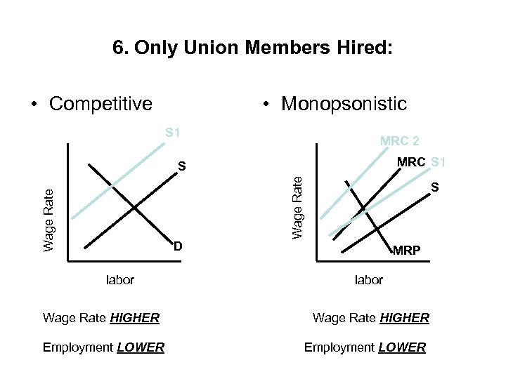 6. Only Union Members Hired: • Competitive • Monopsonistic S 1 MRC 2 MRC