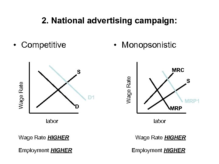 2. National advertising campaign: • Competitive • Monopsonistic MRC D 1 Wage Rate S