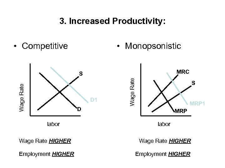3. Increased Productivity: • Competitive • Monopsonistic MRC D 1 Wage Rate S S
