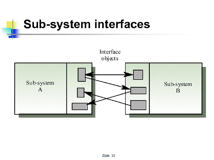 Sub-system interfaces Slide 20