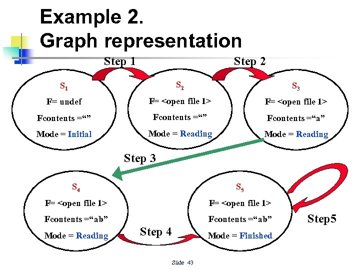 Example 2. Graph representation Step 1 Step 2 S 1 S 2 S 3