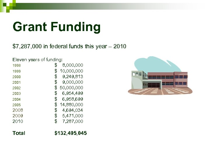 Grant Funding $7, 287, 000 in federal funds this year – 2010 Eleven years