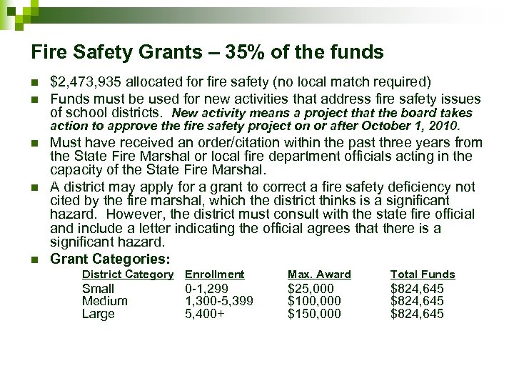 Fire Safety Grants – 35% of the funds n n $2, 473, 935 allocated