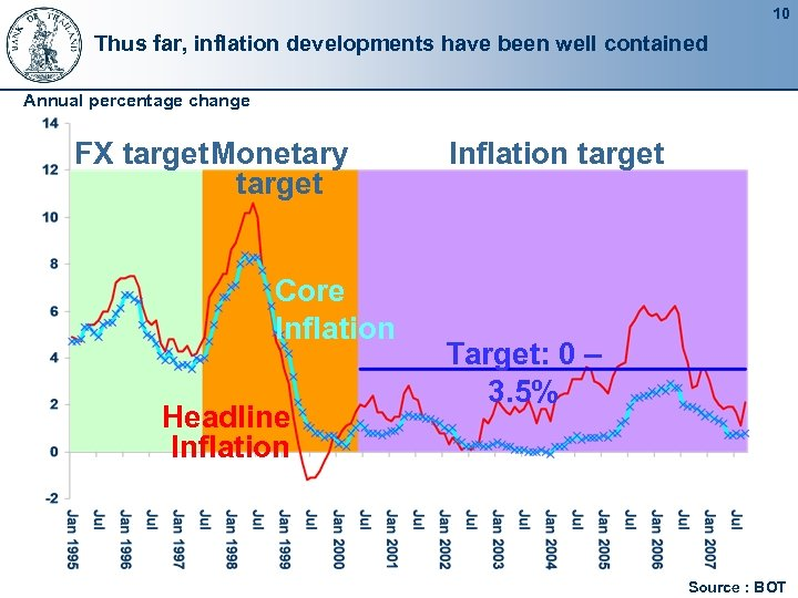 10 Thus far, inflation developments have been well contained Annual percentage change FX target.