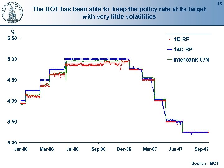The BOT has been able to keep the policy rate at its target with