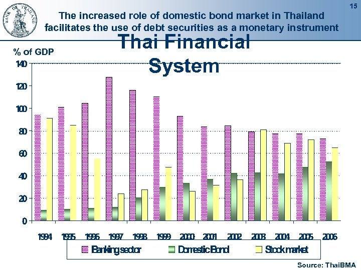 The increased role of domestic bond market in Thailand facilitates the use of debt