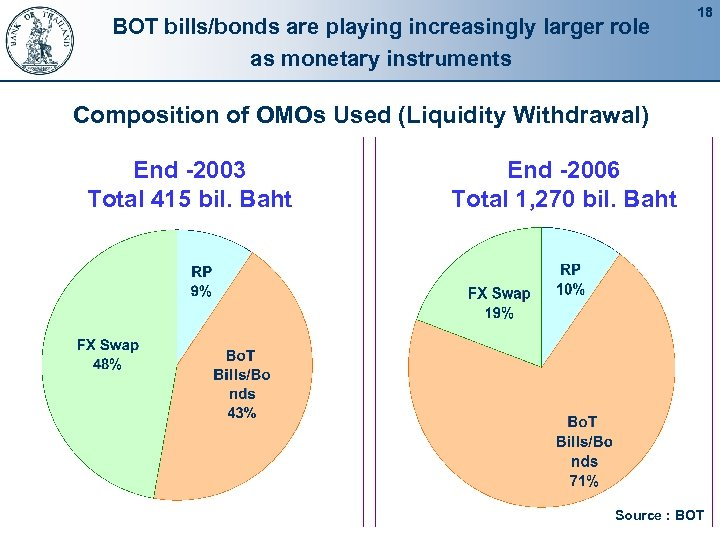 BOT bills/bonds are playing increasingly larger role as monetary instruments 18 Composition of OMOs