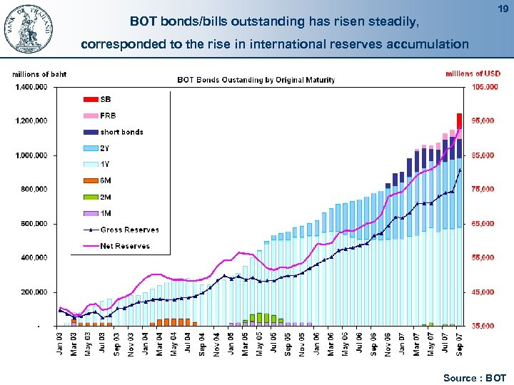 19 BOT bonds/bills outstanding has risen steadily, corresponded to the rise in international reserves