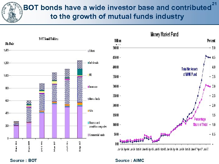 BOT bonds have a wide investor base and contributed to the growth of mutual