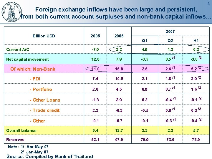 4 Foreign exchange inflows have been large and persistent, from both current account surpluses