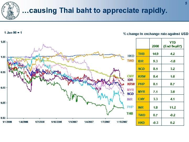 5 …causing Thai baht to appreciate rapidly. 1 Jan 06 = 1 % change