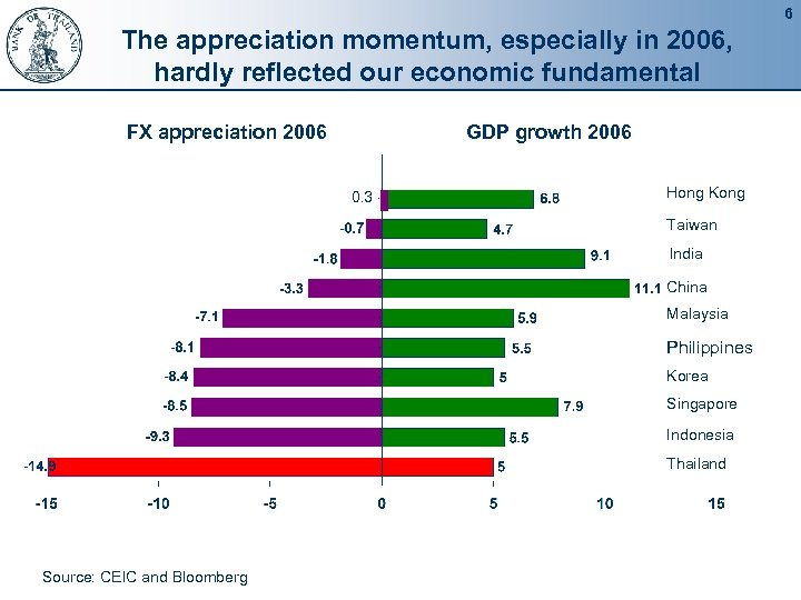 6 The appreciation momentum, especially in 2006, hardly reflected our economic fundamental FX appreciation