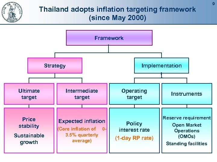 Thailand adopts inflation targeting framework (since May 2000) Framework Strategy Implementation Ultimate target Intermediate