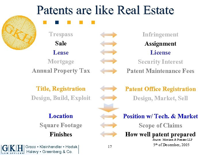 Patents are like Real Estate Trespass Sale Lease Mortgage Annual Property Tax Infringement Assignment