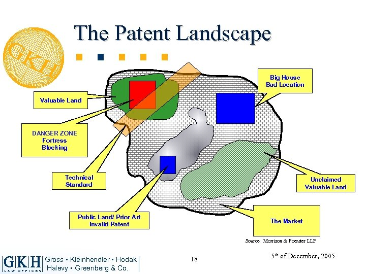 The Patent Landscape Big House Bad Location Valuable Land DANGER ZONE Fortress Blocking Technical