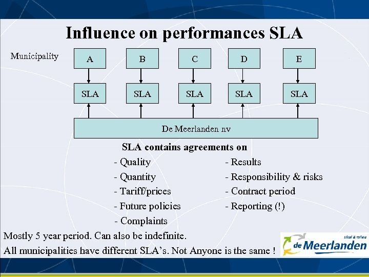 Influence on performances SLA Municipality A B C D E SLA SLA SLA De