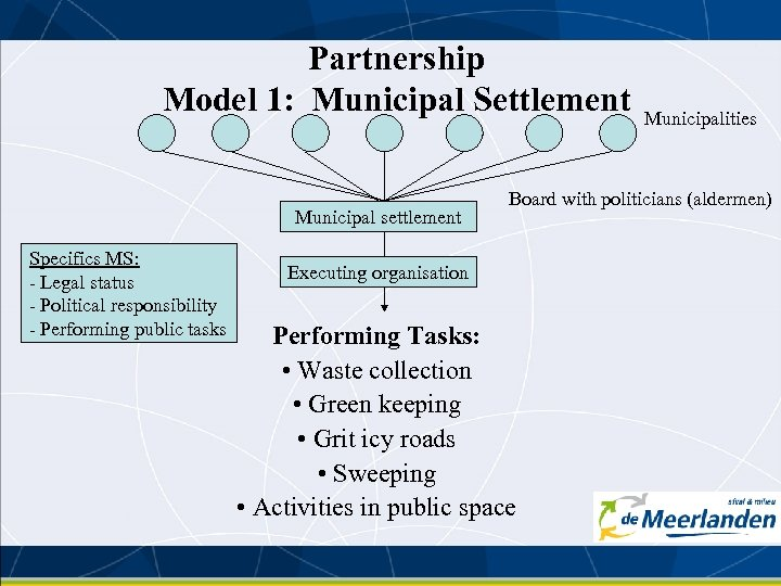 Partnership Model 1: Municipal Settlement Municipal settlement Specifics MS: - Legal status - Political