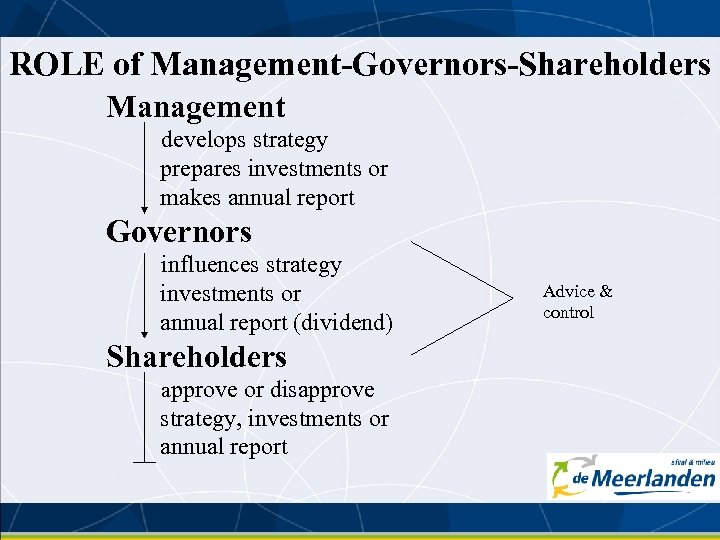 ROLE of Management-Governors-Shareholders Management develops strategy prepares investments or makes annual report Governors influences