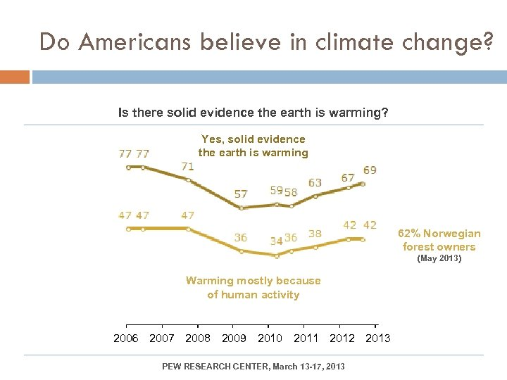 Do Americans believe in climate change? Is there solid evidence the earth is warming?