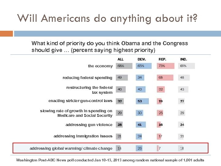 Will Americans do anything about it? What kind of priority do you think Obama