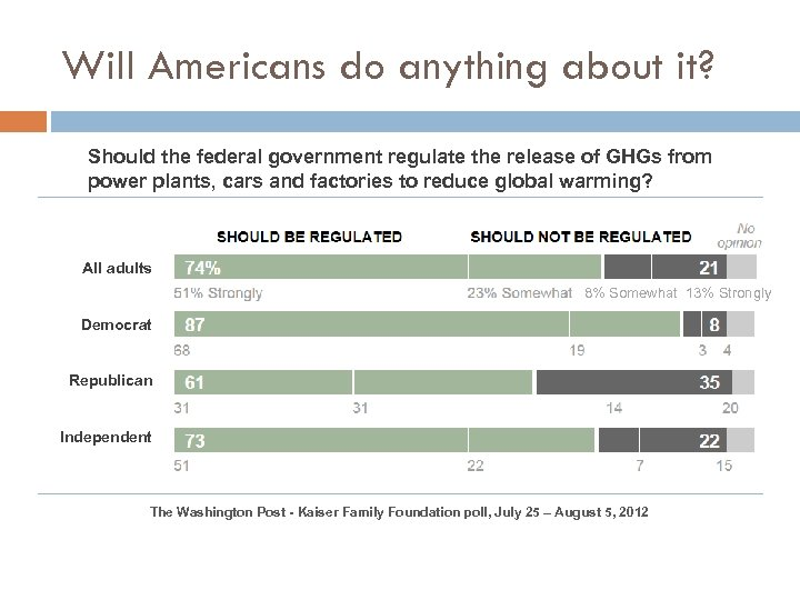 Will Americans do anything about it? Should the federal government regulate the release of