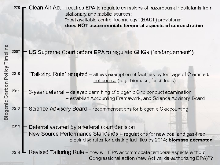 1970 Clean Air Act – requires EPA to regulate emissions of hazardous air pollutants