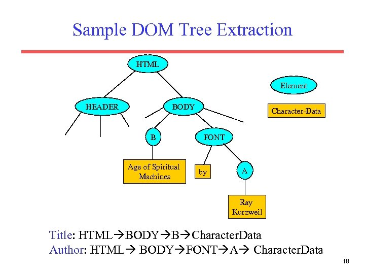 Sample DOM Tree Extraction HTML Element HEADER BODY B Age of Spiritual Machines Character-Data