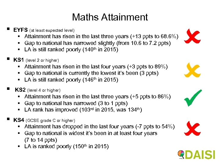 Maths Attainment § EYFS (at least expected level) § Attainment has risen in the