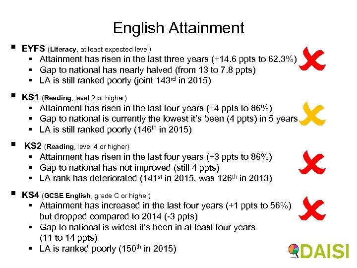 English Attainment § EYFS (Literacy, at least expected level) § Attainment has risen in