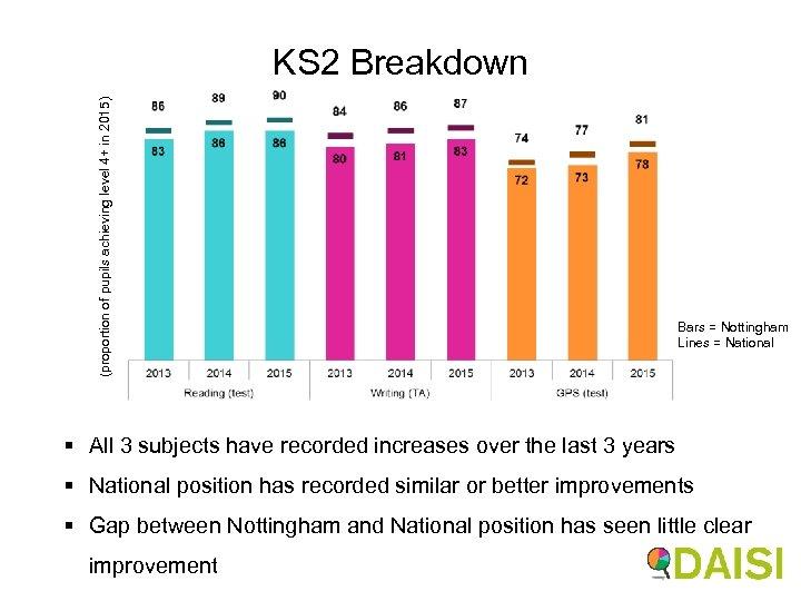 (proportion of pupils achieving level 4+ in 2015) KS 2 Breakdown Bars = Nottingham