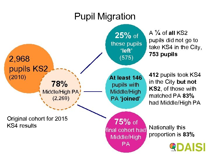 Pupil Migration A ¼ of all KS 2 pupils did not go to these