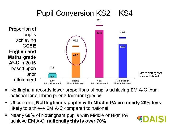 Pupil Conversion KS 2 – KS 4 Proportion of pupils achieving GCSE English and