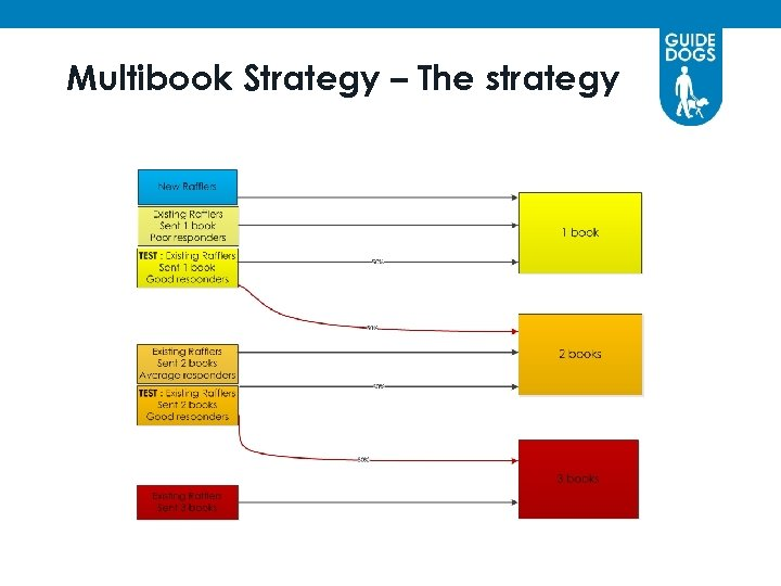 Multibook Strategy – The strategy
