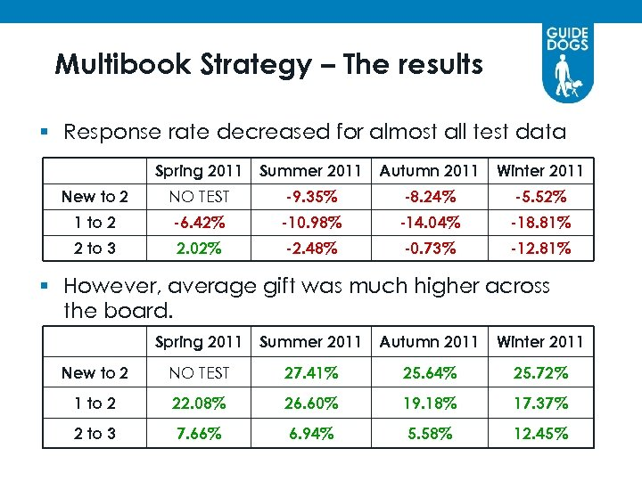 Multibook Strategy – The results § Response rate decreased for almost all test data
