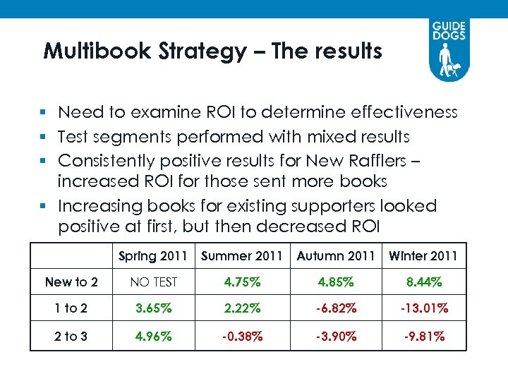 Multibook Strategy – The results § Need to examine ROI to determine effectiveness §