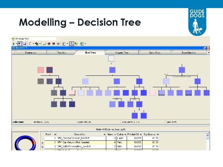 Modelling – Decision Tree § afd