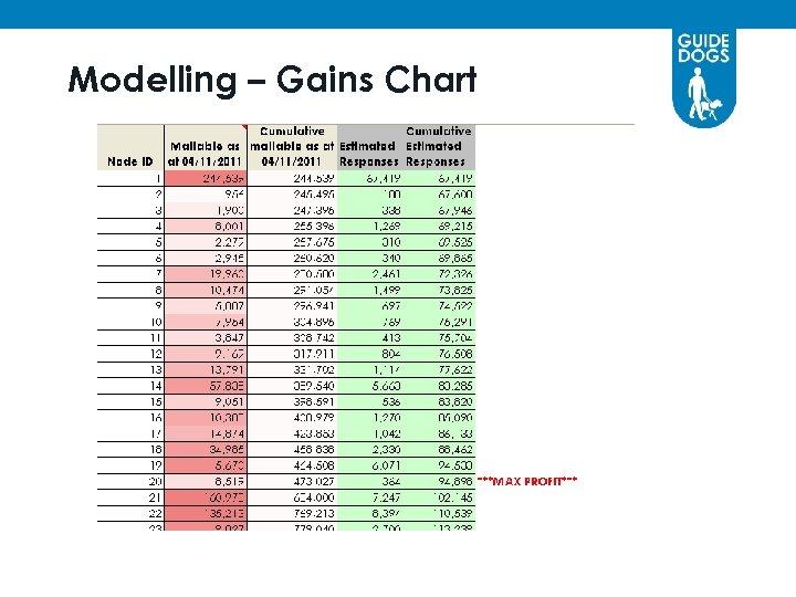 Modelling – Gains Chart