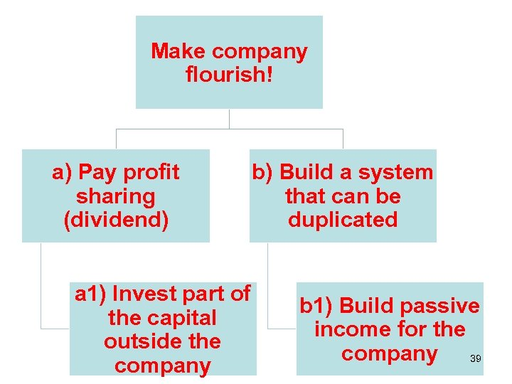 Make company flourish! a) Pay profit sharing (dividend) a 1) Invest part of the