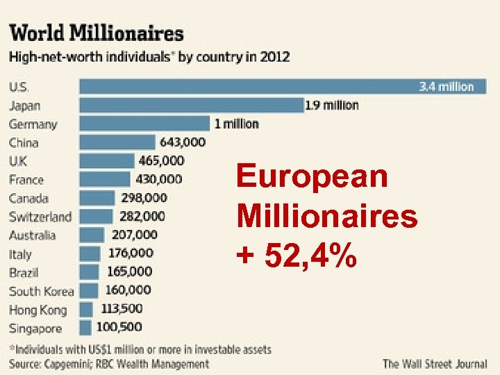 European Millionaires + 52, 4%