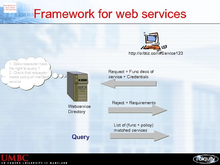 Framework for web services http: //orbtiz. com#Service 123 1. Does requester have the right