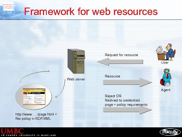 Framework for web resources Request for resource User Web server Resource Agent Reject OR