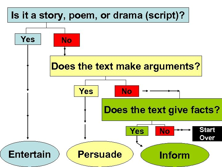 Is it a story, poem, or drama (script)? Yes No Does the text make