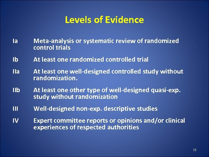 Levels of Evidence Ia Meta-analysis or systematic review of randomized control trials Ib At