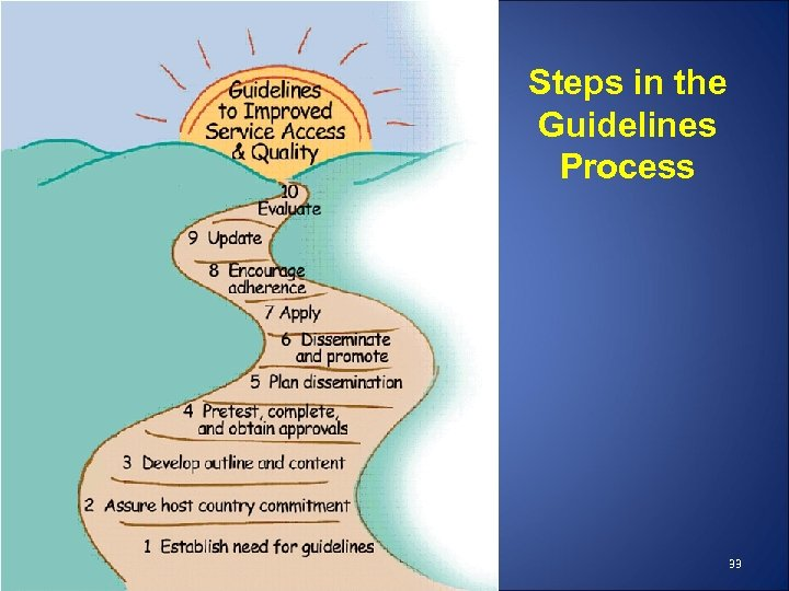 Steps in the Guidelines Process 33