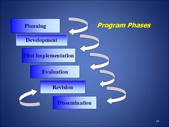 Program Phases Planning Development Pilot Implementation Evaluation Revision Dissemination 34