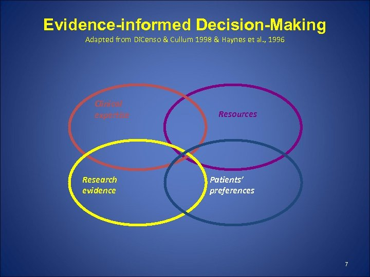 Evidence-informed Decision-Making Adapted from Di. Censo & Cullum 1998 & Haynes et al. ,