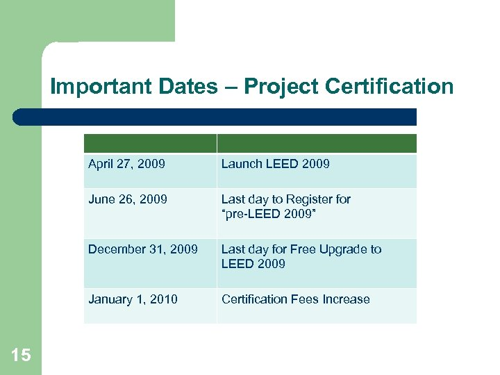 Important Dates – Project Certification April 27, 2009 June 26, 2009 Last day to