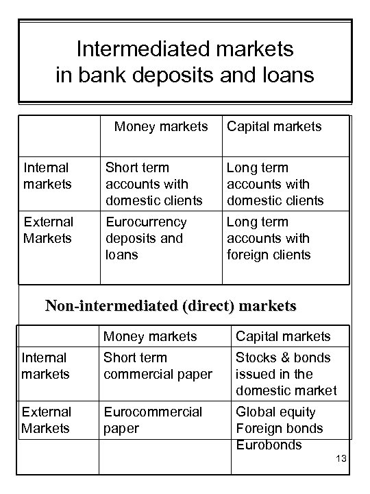 Intermediated markets in bank deposits and loans Money markets Capital markets Internal markets Short